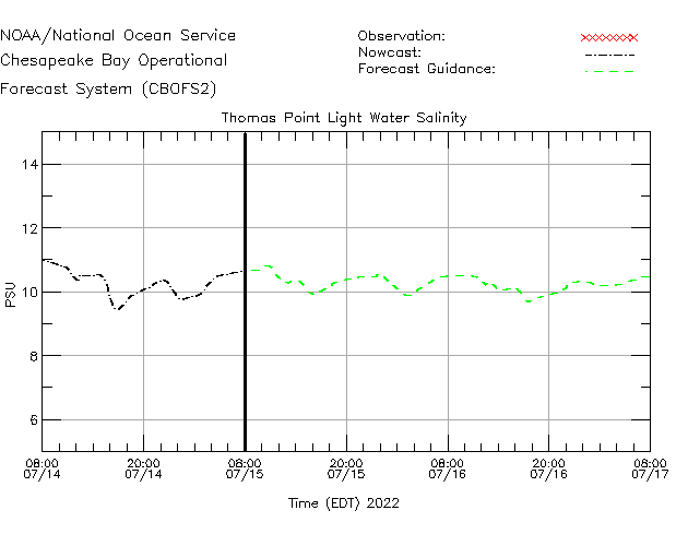 Thomas Point Light Salinity Time Series Plot