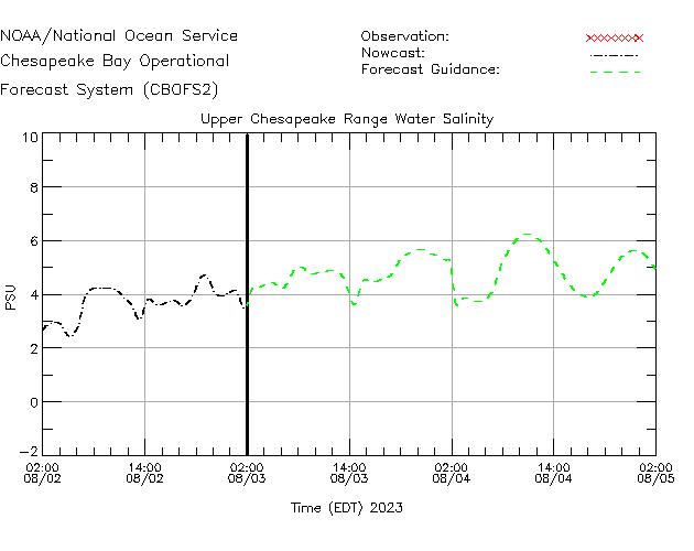 Upper Chesapeake Range Salinity Time Series Plot