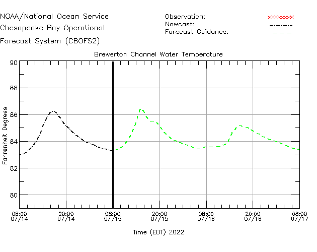 Brewerton Channel Water Temperature Time Series Plot