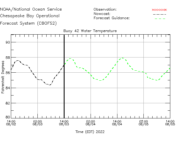 Buoy 42 Water Temperature Time Series Plot
