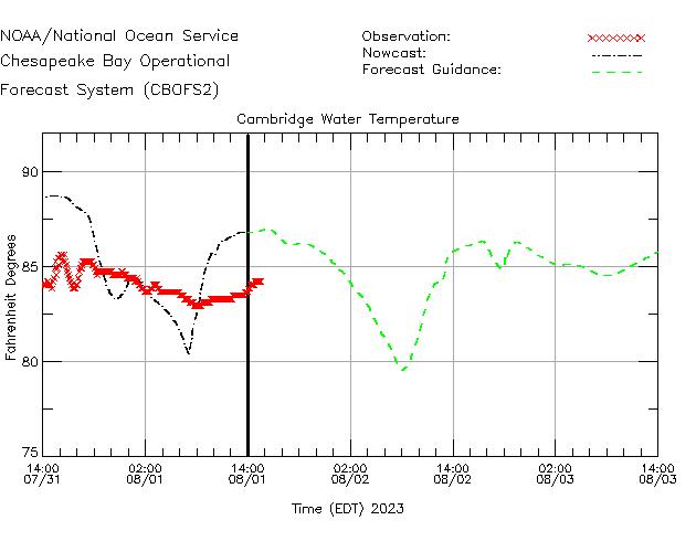 Cambridge Water Temperature Time Series Plot