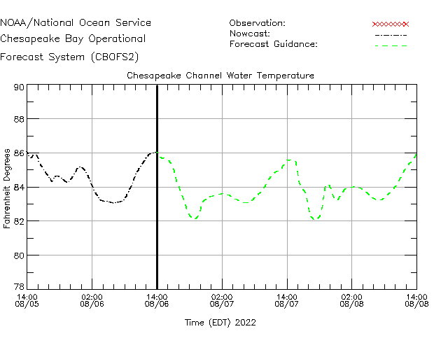 CBBT Water Temperature Time Series Plot