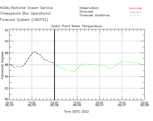 Cedar Point Water Temperature Time Series Plot