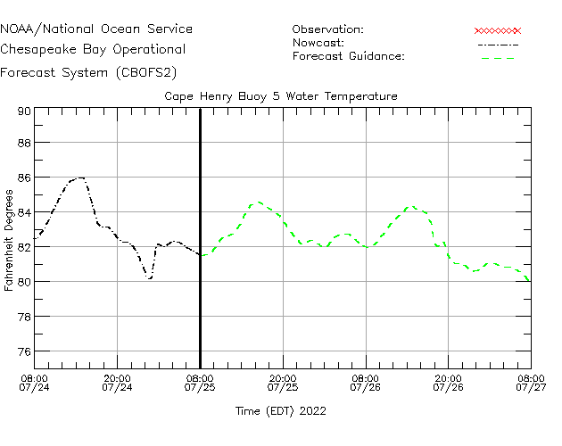 Cape Henry Buoy 5 Water Temperature Time Series Plot