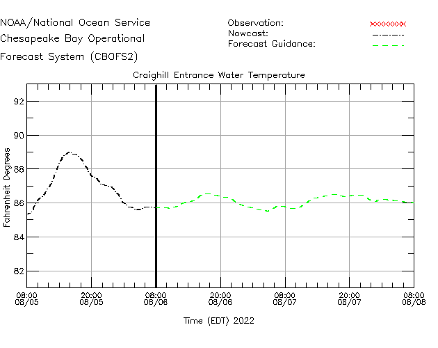Craighill Entrance Water Temperature Time Series Plot
