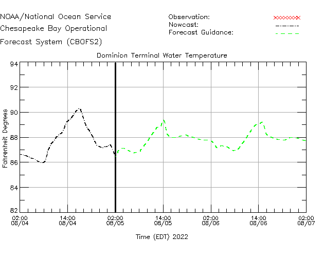 Dominion Terminal Water Temperature Time Series Plot