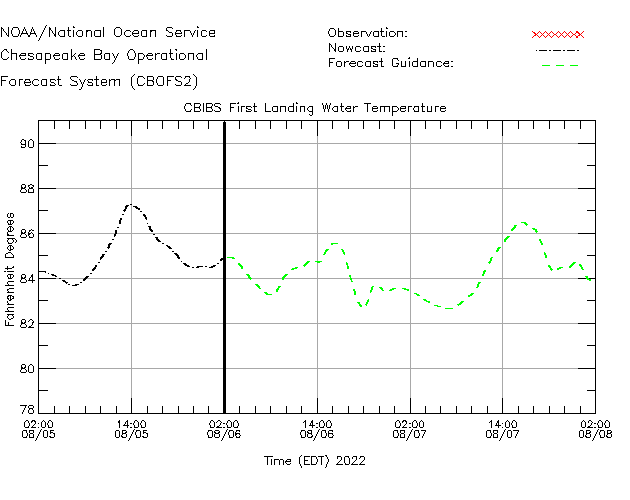 CBIBS First Landing Water Temperature Time Series Plot