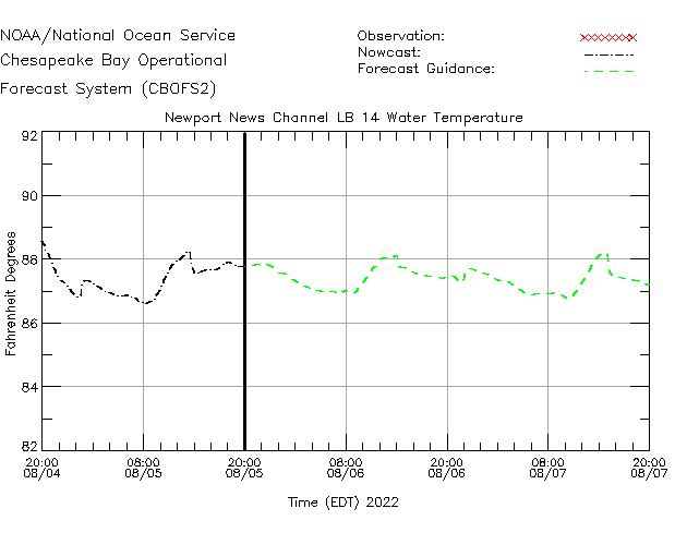 Newport News Channel LB 14 Water Temperature Time Series Plot