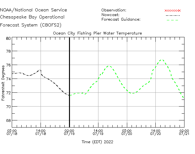 Ocean City Fishing Pier Water Temperature Time Series Plot