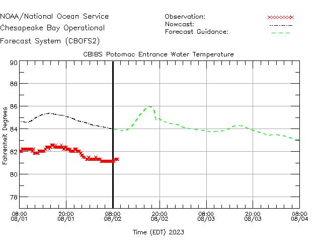 CBIBS Potomac Entrance Water Temperature Time Series Plot