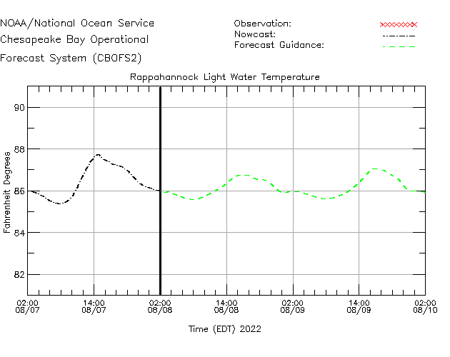 Rappahannock Light Water Temperature Time Series Plot