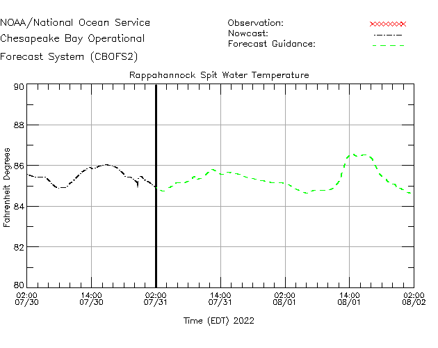 Rappahannock Spit Water Temperature Time Series Plot