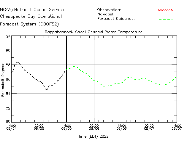 Rappahannock Shoal Channel Water Temperature Time Series Plot