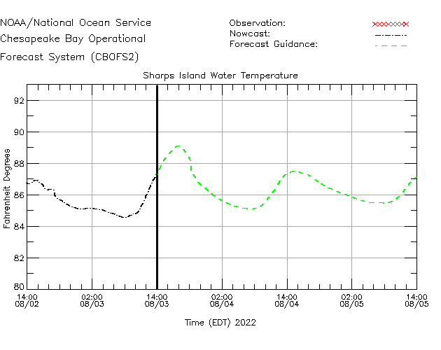 Sharps Island Water Temperature Time Series Plot