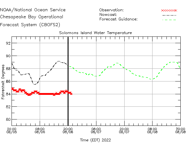 Solomons Island Water Temperature Time Series Plot