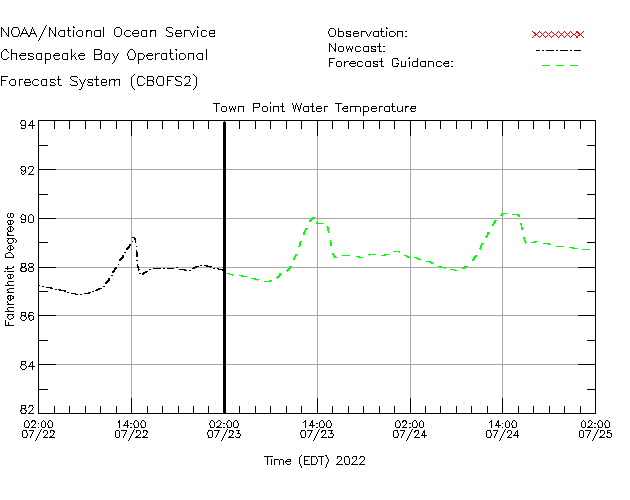 Town Point Water Temperature Time Series Plot