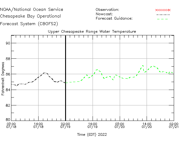 Upper Chesapeake Range Water Temperature Time Series Plot