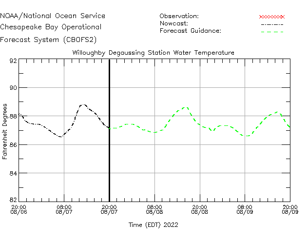 Willoughby Degaussing Station Water Temperature Time Series Plot
