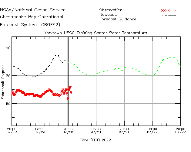 Yorktown USCG Training Center Water Temperature Time Series Plot