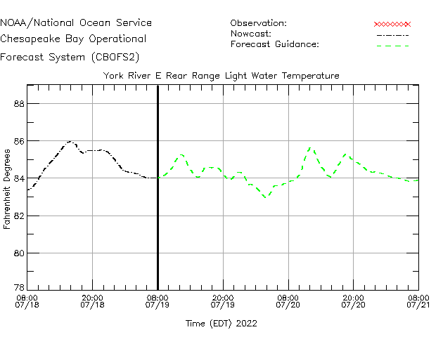 York River E Rear Range Light Water Temperature Time Series Plot