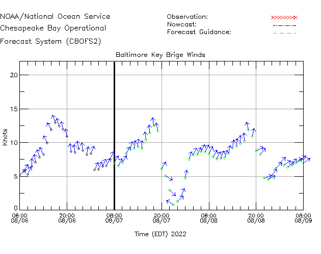 Baltimore Key Bridge Winds Time Series Plot