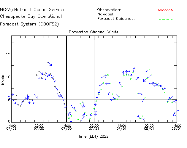 Brewerton Channel Winds Time Series Plot
