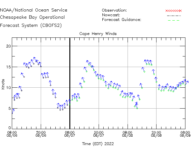 Cape Henry Winds Time Series Plot