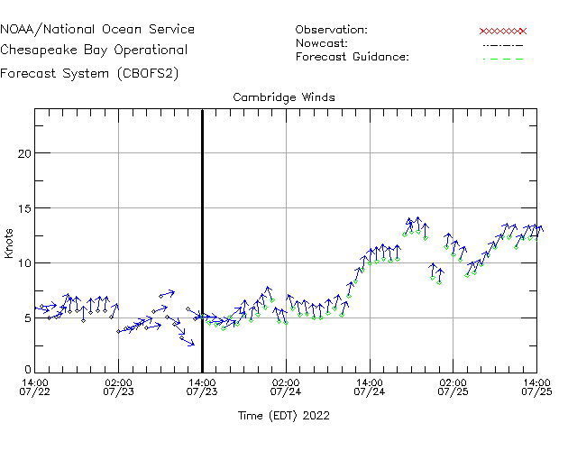Cambridge Winds Time Series Plot
