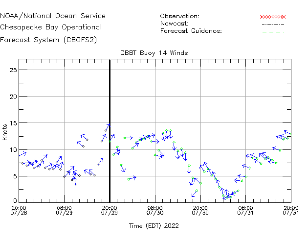 CBBT Buoy 14 Winds Time Series Plot