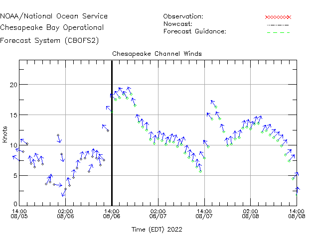 CBBT Winds Time Series Plot