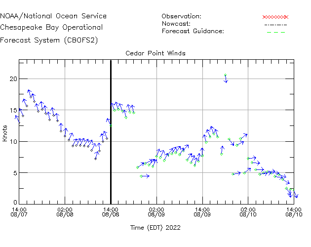 Cedar Point Winds Time Series Plot