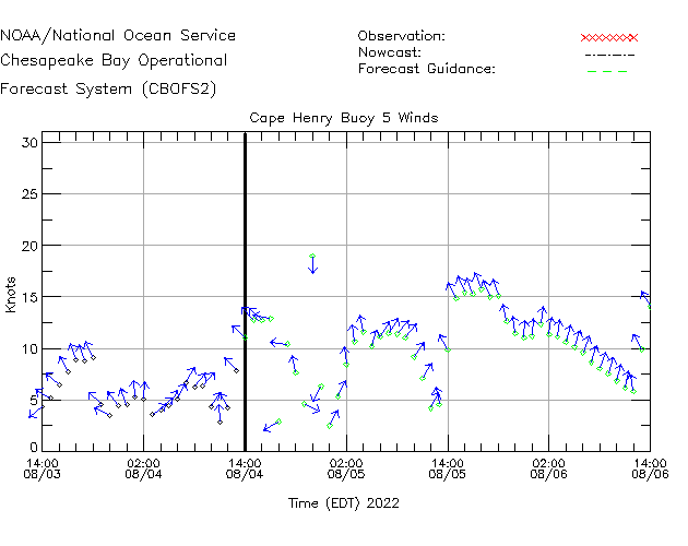 Cape Henry Buoy 5 Winds Time Series Plot