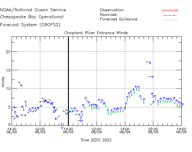 Choptank River Entrance Winds Time Series Plot