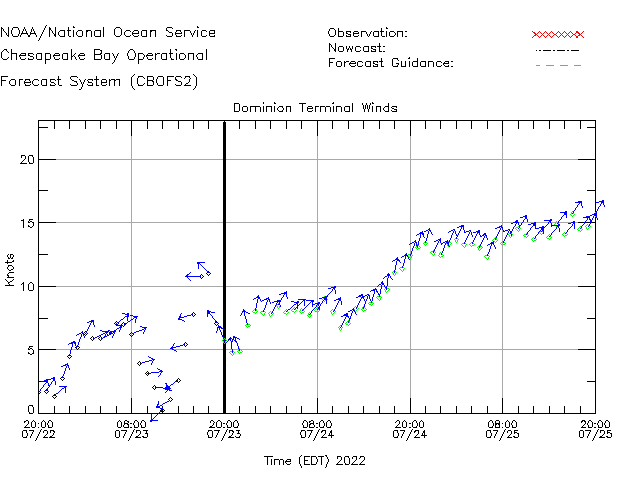 Dominion Terminal Winds Time Series Plot