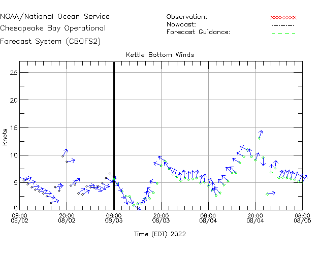 Kettle Bottom Winds Time Series Plot
