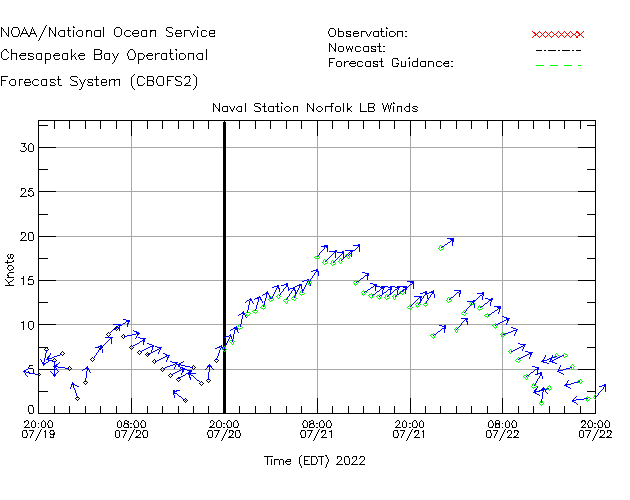 Naval Station Norfolk LB Winds Time Series Plot