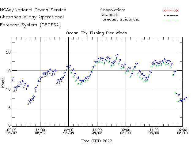 Ocean City Fishing Pier Winds Time Series Plot