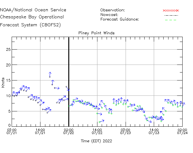 Piney Point Winds Time Series Plot