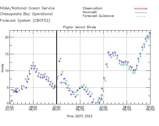 Poplar Island Winds Time Series Plot