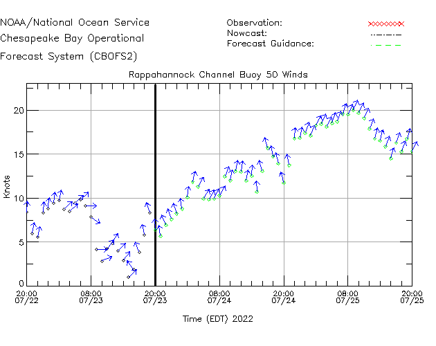 Rappahannock Channel Buoy 50 Winds Time Series Plot