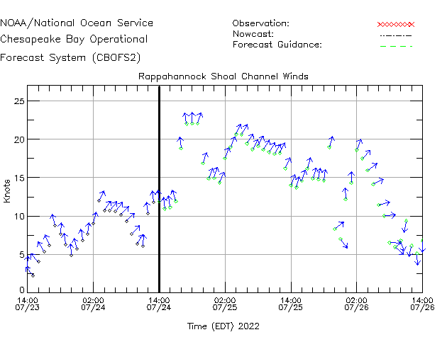 Rappahannock Shoal Channel Winds Time Series Plot