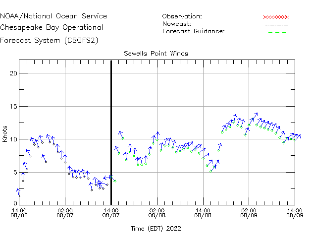 Sewells Point Winds Time Series Plot