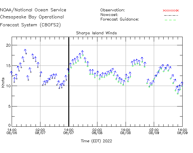 Sharps Island Winds Time Series Plot