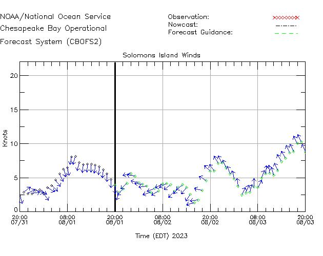Solomons Island Winds Time Series Plot