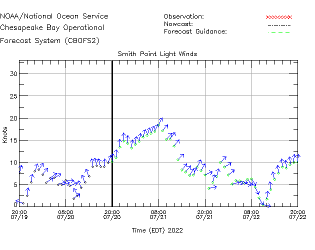 Smith Point Light Winds Time Series Plot