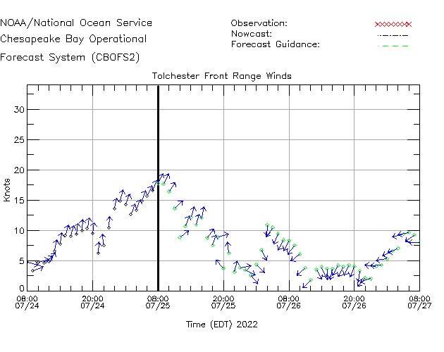 Tolchester Front Range Winds Time Series Plot