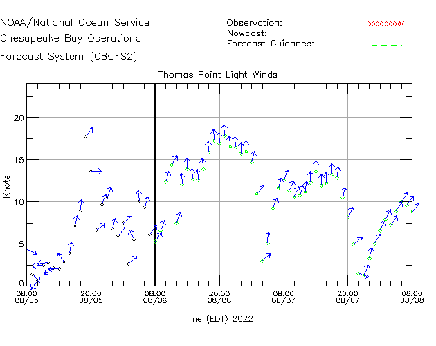 Thomas Point Light Winds Time Series Plot