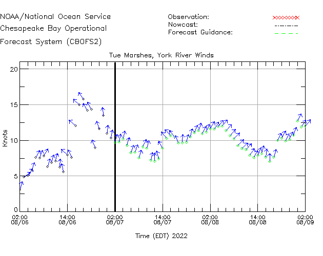 Tue Marshes - York River Winds Time Series Plot