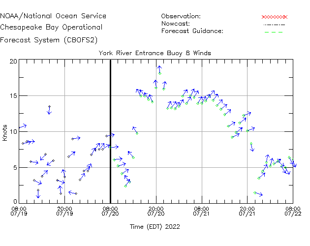 York River Entrance Buoy 8 Winds Time Series Plot