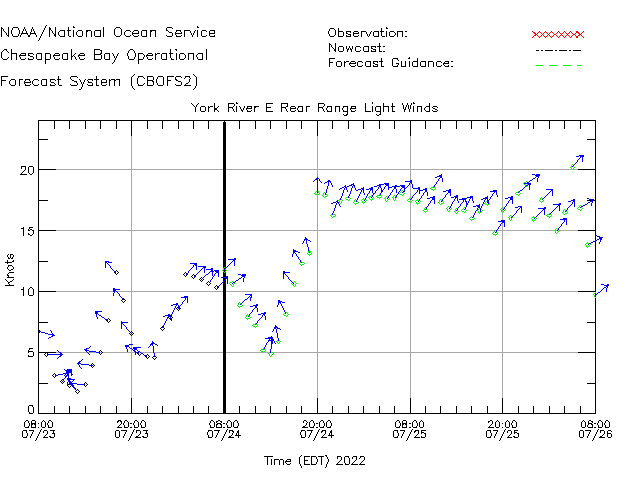 York River E Rear Range Light Winds Time Series Plot